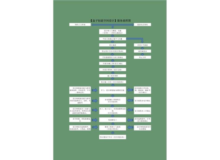 盒子设计服务流程图